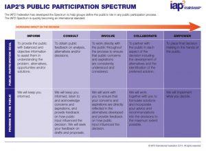 Spectrum-IAP2